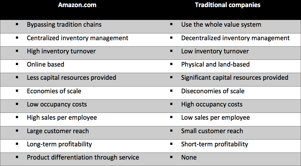 An Example of Unprecedented Success in the Retail Industry: Amazon